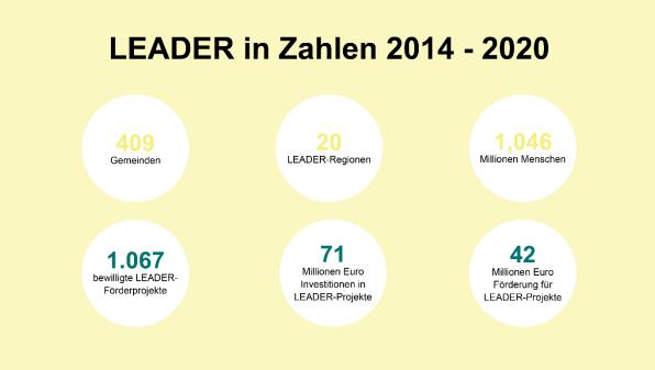 LEADER in Zahlen (Quelle: Land OÖ/Abteilung LFW)